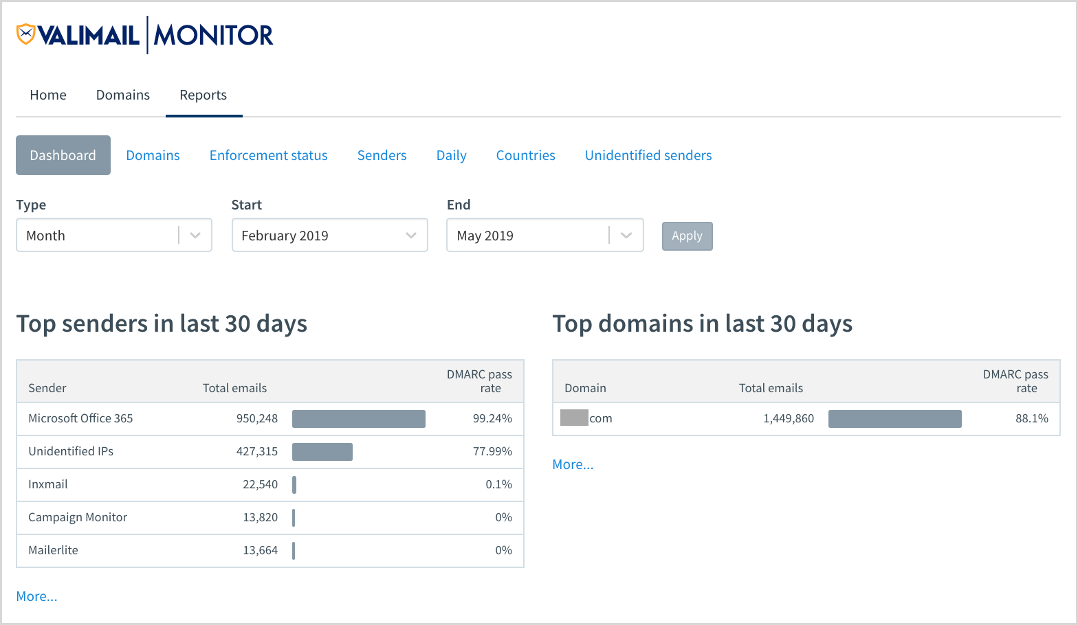 Screenshot of reports in the Valimail Monitor dashboard.