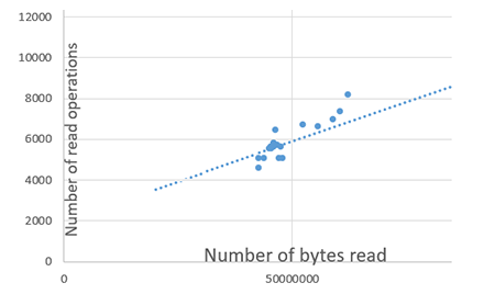 Graph showing number and size of read operations