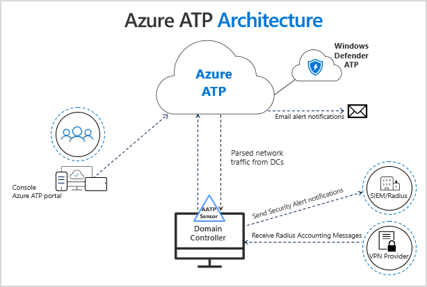 Infographic showing the Azure ATP architecture: Azure ATP sensors parse network traffic from domain controllers and send it to Azure ATP for analysis.