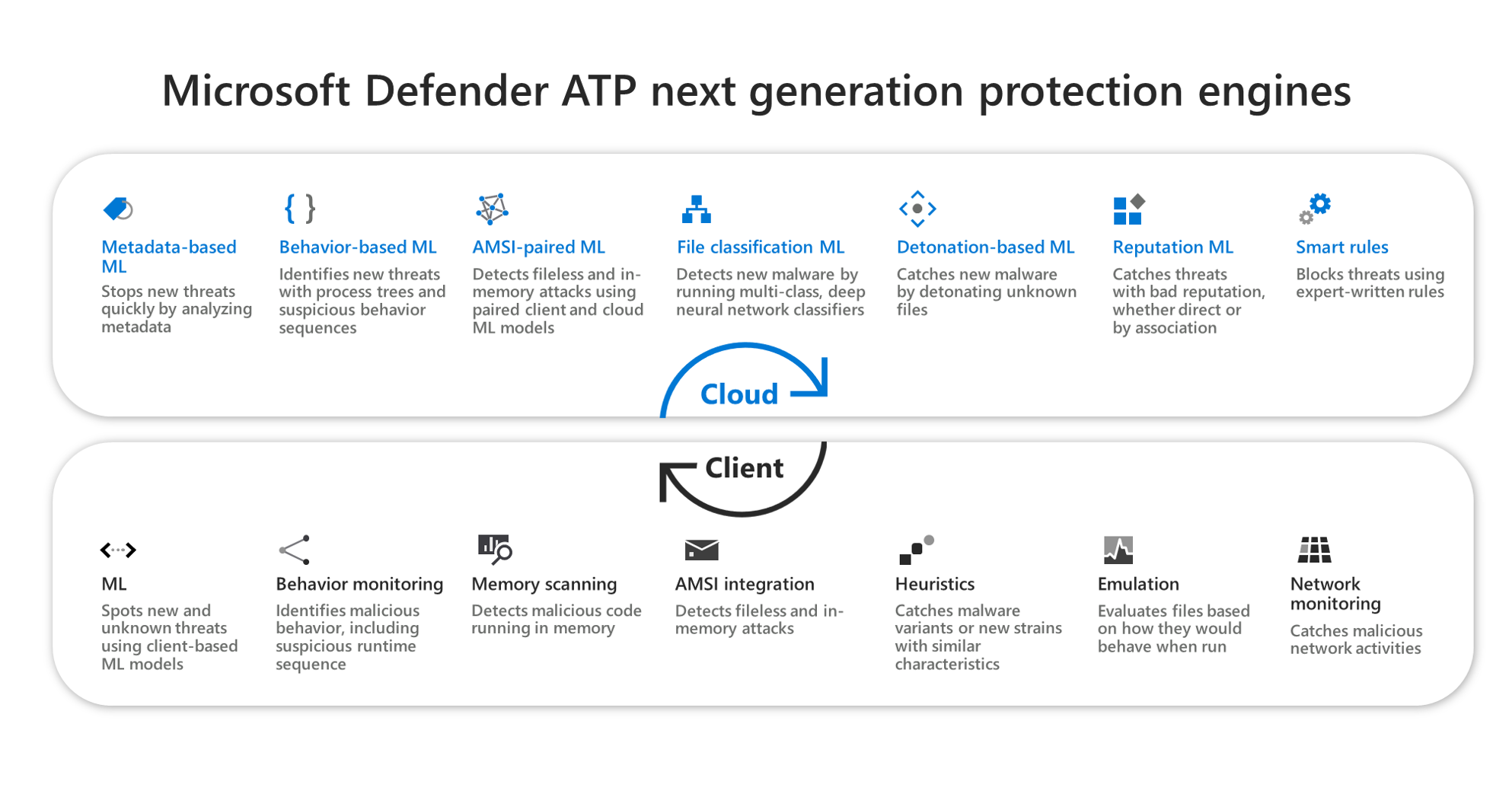 Inside out: Get to know the advanced technologies at the core of Microsoft Defender ATP next generation protection