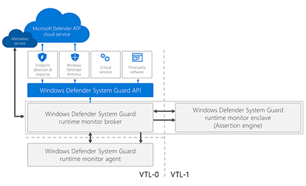 High-level overview of Windows Defender System Guard runtime attestation architecture.