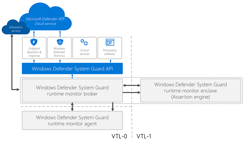 How Windows Defender Antivirus integrates hardware-based system integrity for informed, extensive endpoint protection
