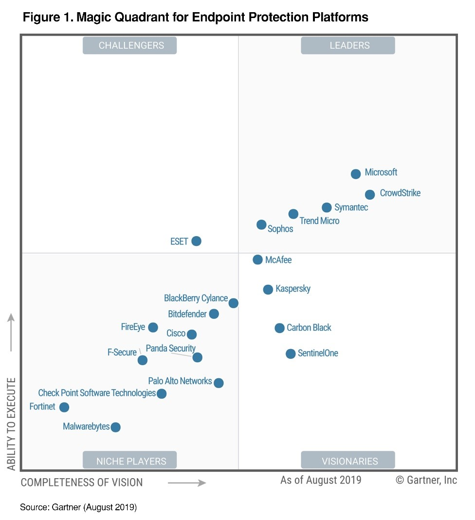 Gartner Endpoint Protection Platforms Magic Quadrant