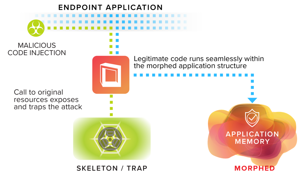 Infographic which reads: Endpoint Application; Malicious code injection; legitimate code runs seamlessly with the morphed application structure; call to original resources exposes and traps the attack; Skeleton/Trap; and Application memory (morphed).