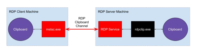 A case study in industry collaboration: Poisoned RDP vulnerability disclosure and response