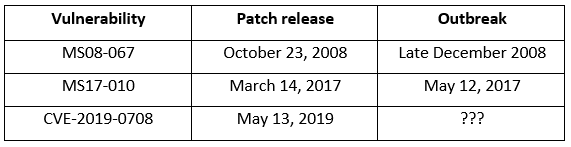 Chart showing vulnerability, patch release, and outbreak. Vulnerability: MS08-067; Patch release: October 23, 2008; Outbreak: late December 2008. Vulnerability: MS17-010; Patch release: March 14, 2017; Outbreak: May 12, 2017. Vulnerability: CVE-2019-0708; Patch release: May 13, 2019; Outbreak column shows three question marks.