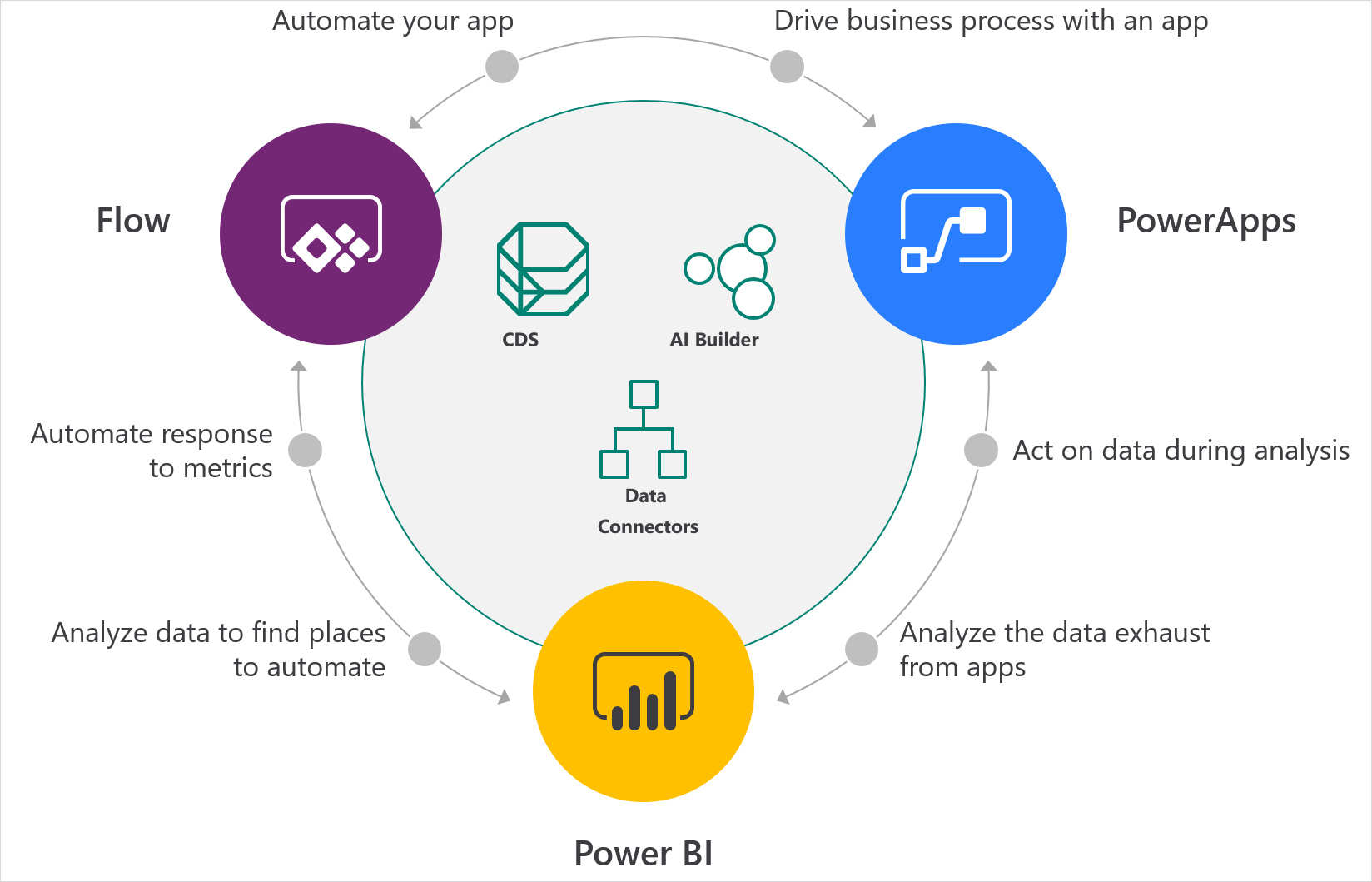 Diagram showing app automation driving business processes with Flow. The diagram shows Flow, PowerApps, and Power BI circling CDS, AI Builder, and Data Connectors.