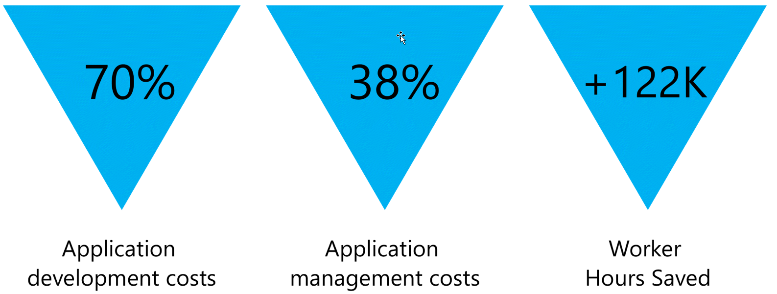 Image showing 70% for Application development costs, 38% for Application management costs, and +122K for Worker Hours Saved.