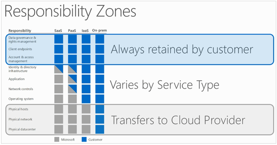 Image showing teh Responsibility Zones for Microsoft Azure.