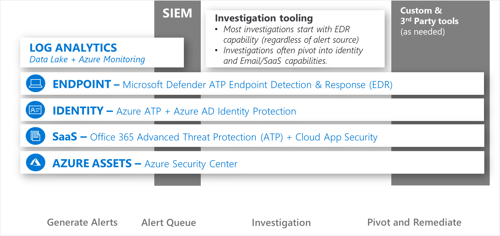 Infographic showing Investigation tooling in SIEM: Log analytics, Endpoint, Identity, Saas, and Azure Assets.