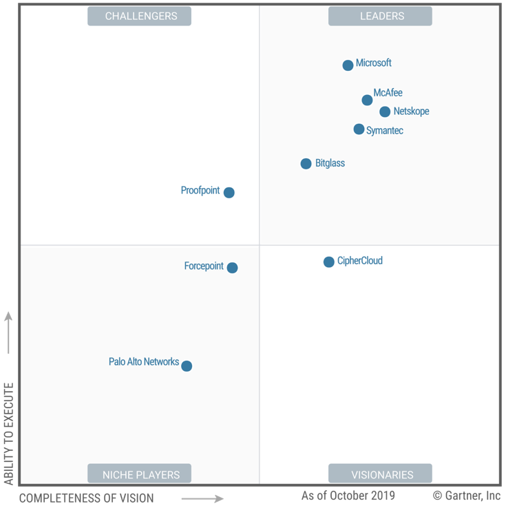 Image of the Gartner Magic Quadrant, showing Microsoft as a Leader in completeness of vision and ability to execute.