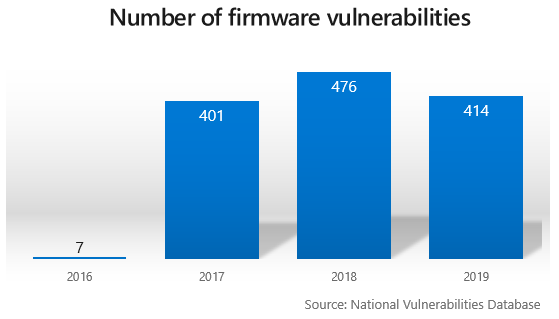 Microsoft and partners design new device security requirements to protect against targeted firmware attacks