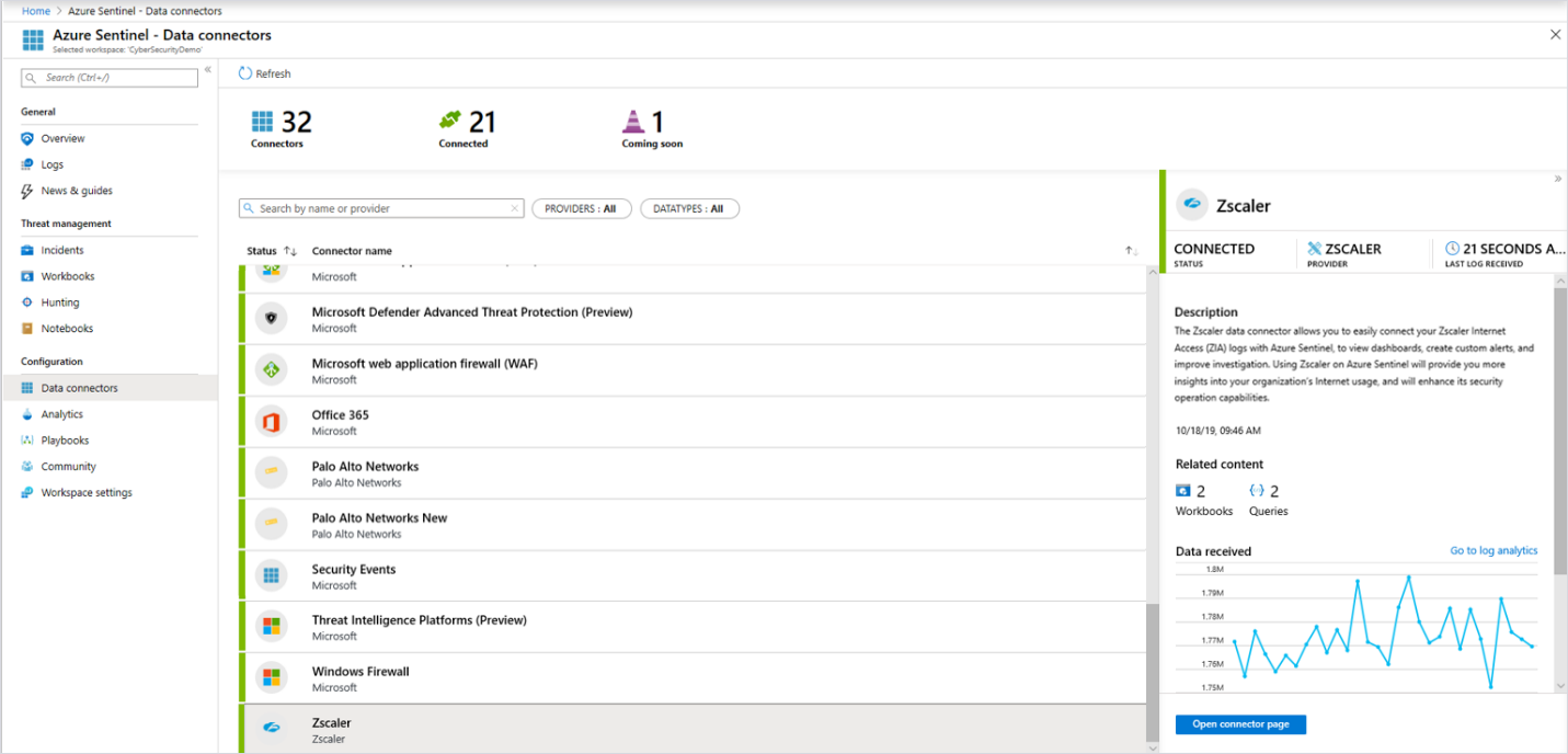 Screenshot showing Azure Sentinel data connectors.