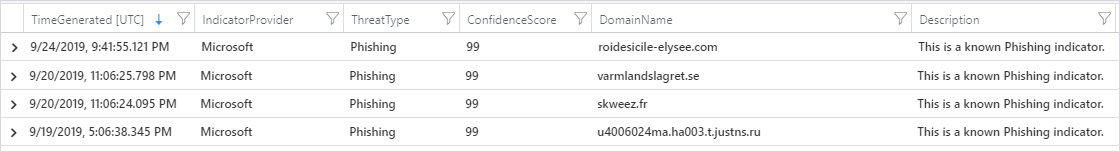 Image showing phishing threats detected by Azure Sentinel.