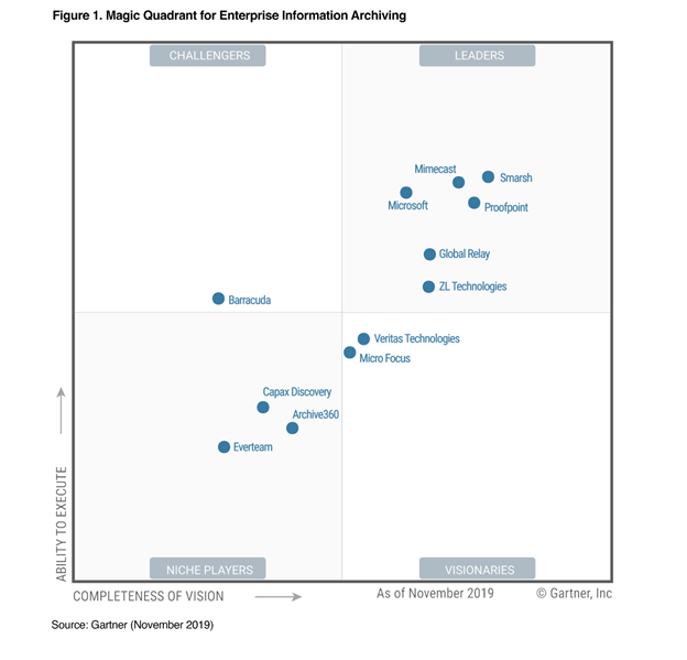 Gartner Names Microsoft a Leader in the 2019 Enterprise Information Archiving (EIA) Magic Quadrant