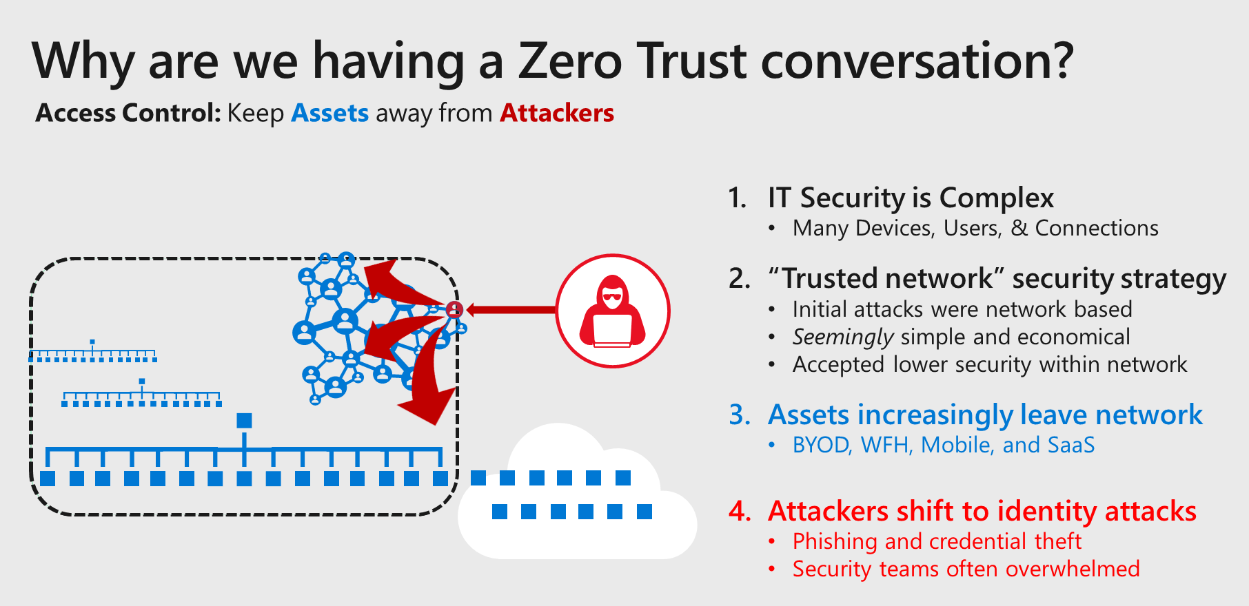 What to Know About the Zero-Trust Security Model in 2021