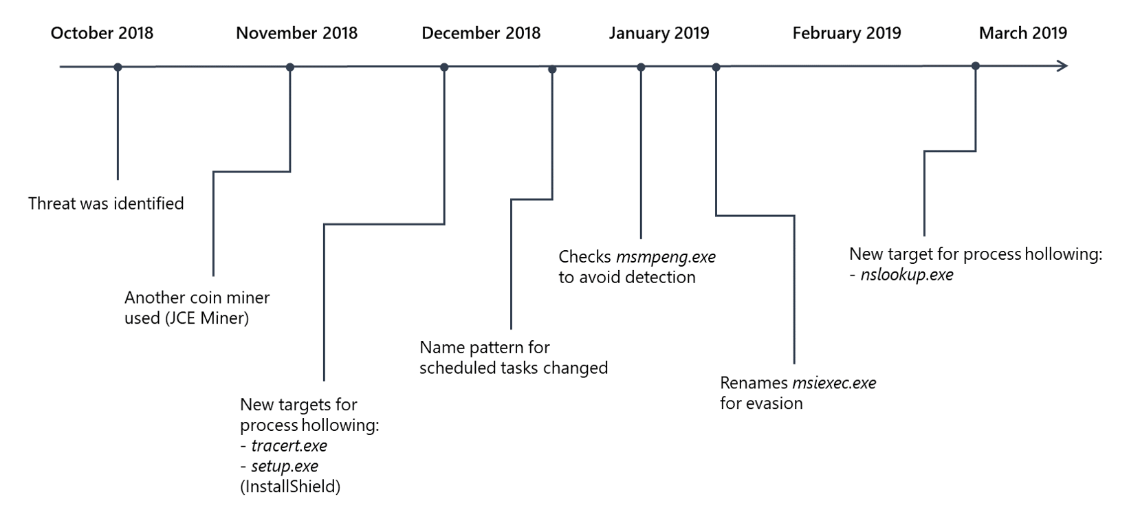 Timeline of evolution of Dexphot malware