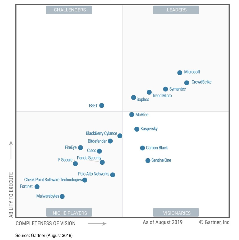Image of the Gartner Magic Quadrant for Endpoint Protection Platforms, showing Microsoft as a Leader.