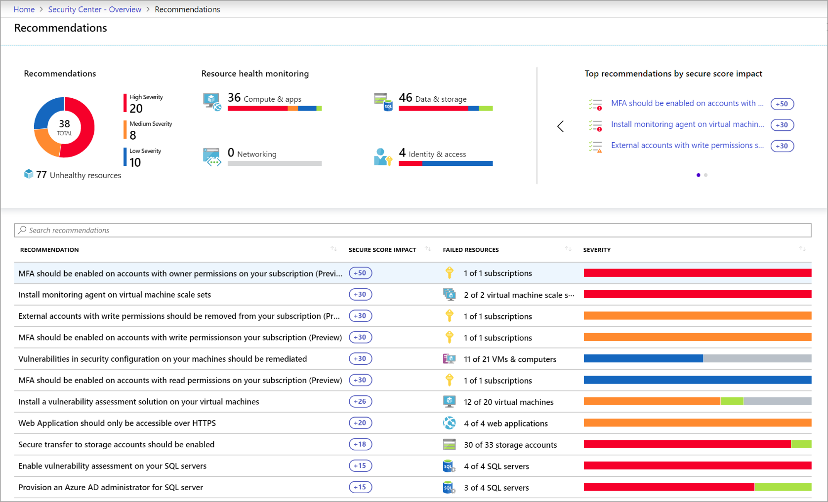 Screenshot of Recommendations in the Azure Security Center.