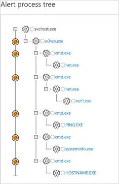 Image showing a Microsoft Defender ATP web shell process tree.