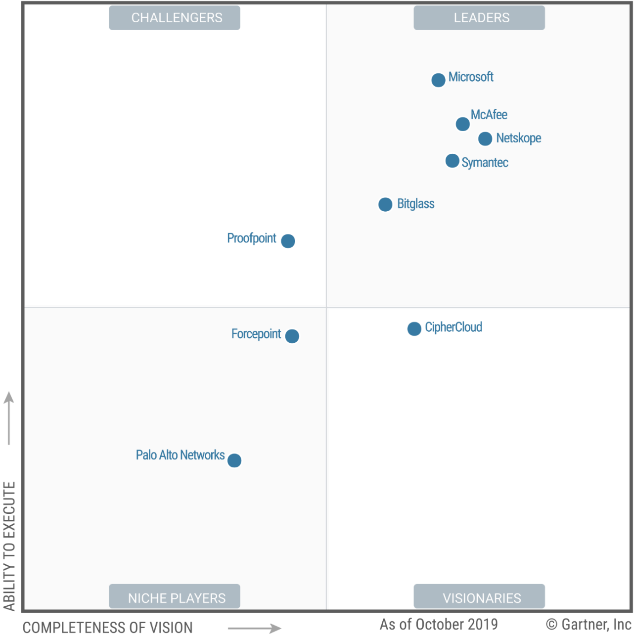 Gartner graph showing Microsoft as a Leader in Cloud App Security.