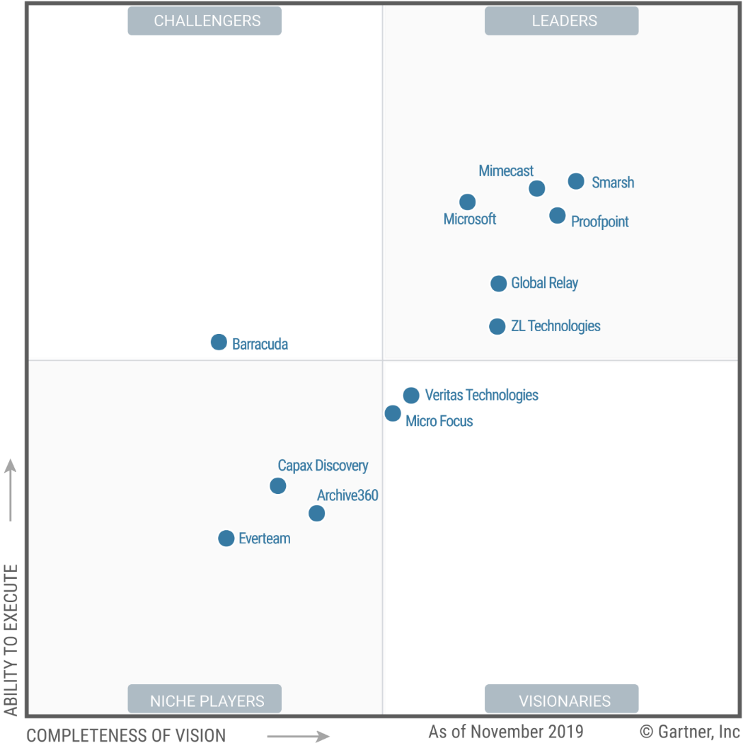 Gartner graph showing Microsoft as a Leader in Enterprise Information Archiving.
