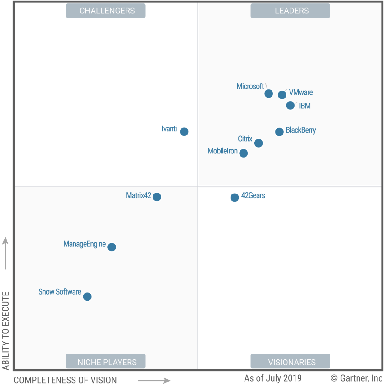 Gartner graph showing Microsoft as a Leader in Unified Endpoint Management.