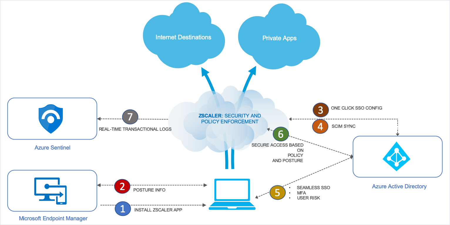 Infographic showing Zscaler Security and Policy Enforcement. Internet Destinations and Private Apps appear in clouds. Azure Sentinel, Microsoft Endpoint Manager, and Azure Active Directory appear to the right and left. In the center is a PC.