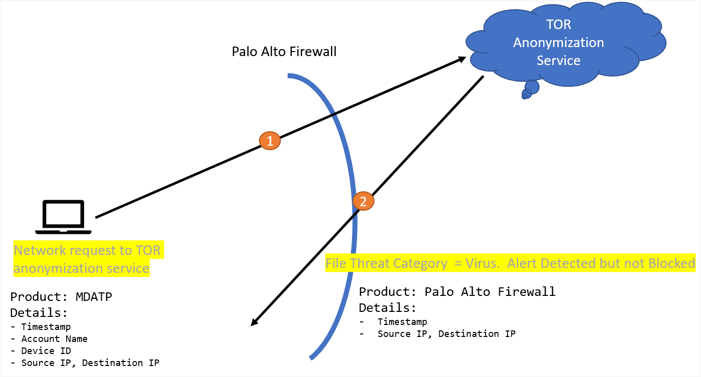 Infographic of the Palo Alto firewall detecting threats.
