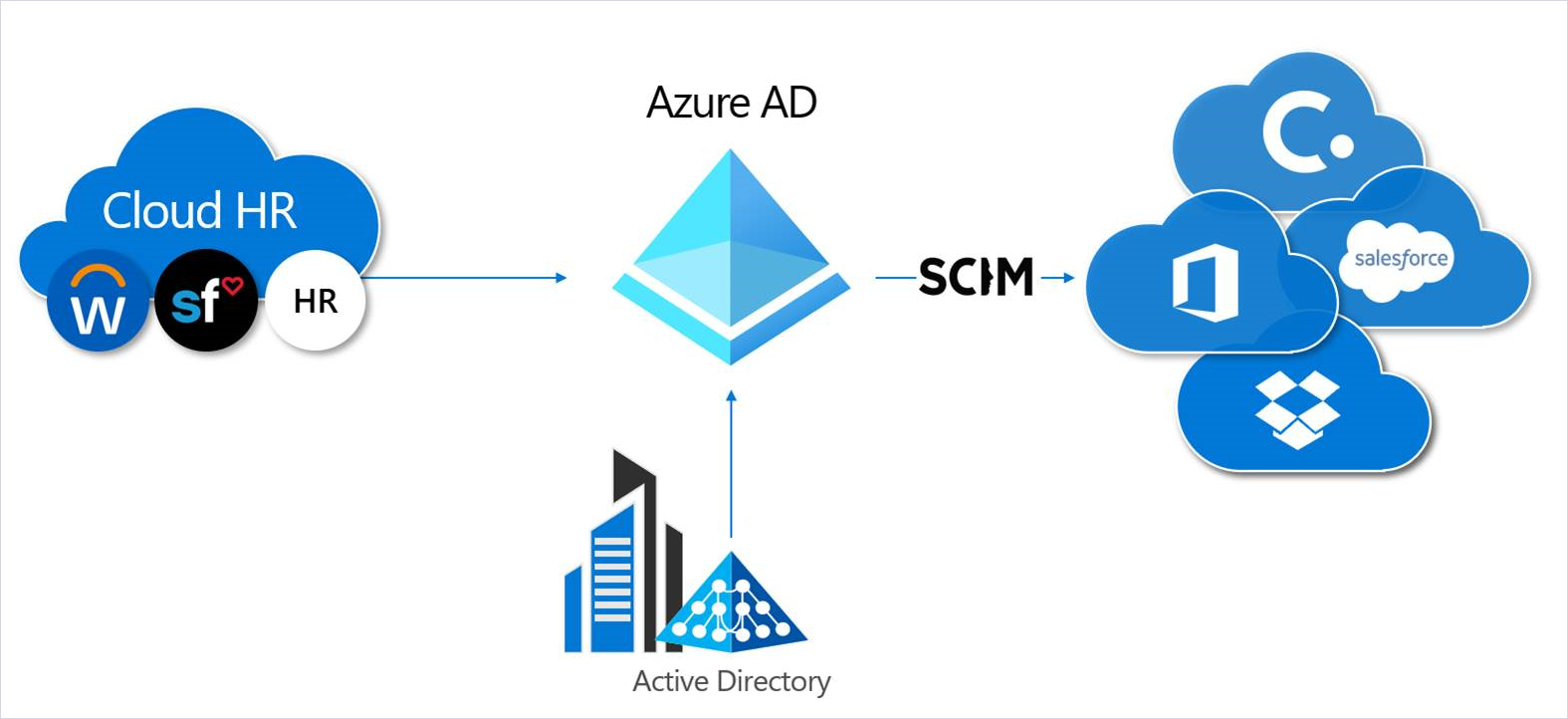 Infographic explaining Azure AD automated provisioning, with Azure AD in the middle; Active Directory, Cloud HR, and SCIM surrounding it.