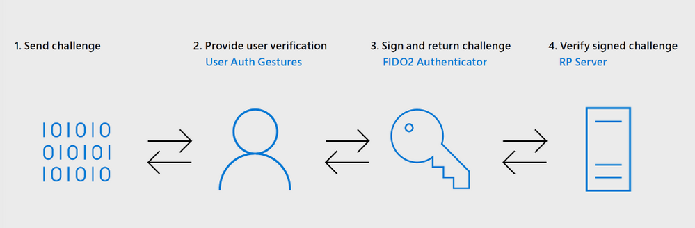 Empower Firstline Workers with Azure AD and YubiKey passwordless authentication