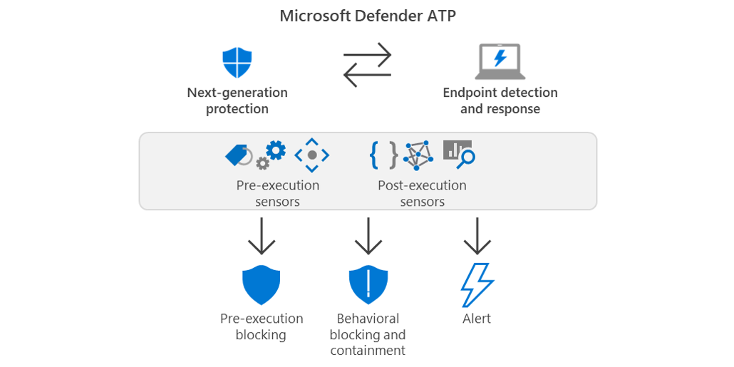 Behavioral Blocking And Containment Transforming Optics Into Protection Microsoft Security