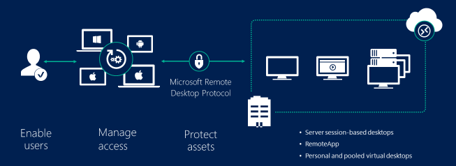Security guidance for remote desktop adoption