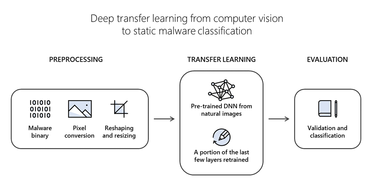 Microsoft researchers work with Intel Labs to explore new deep learning approaches for malware classification