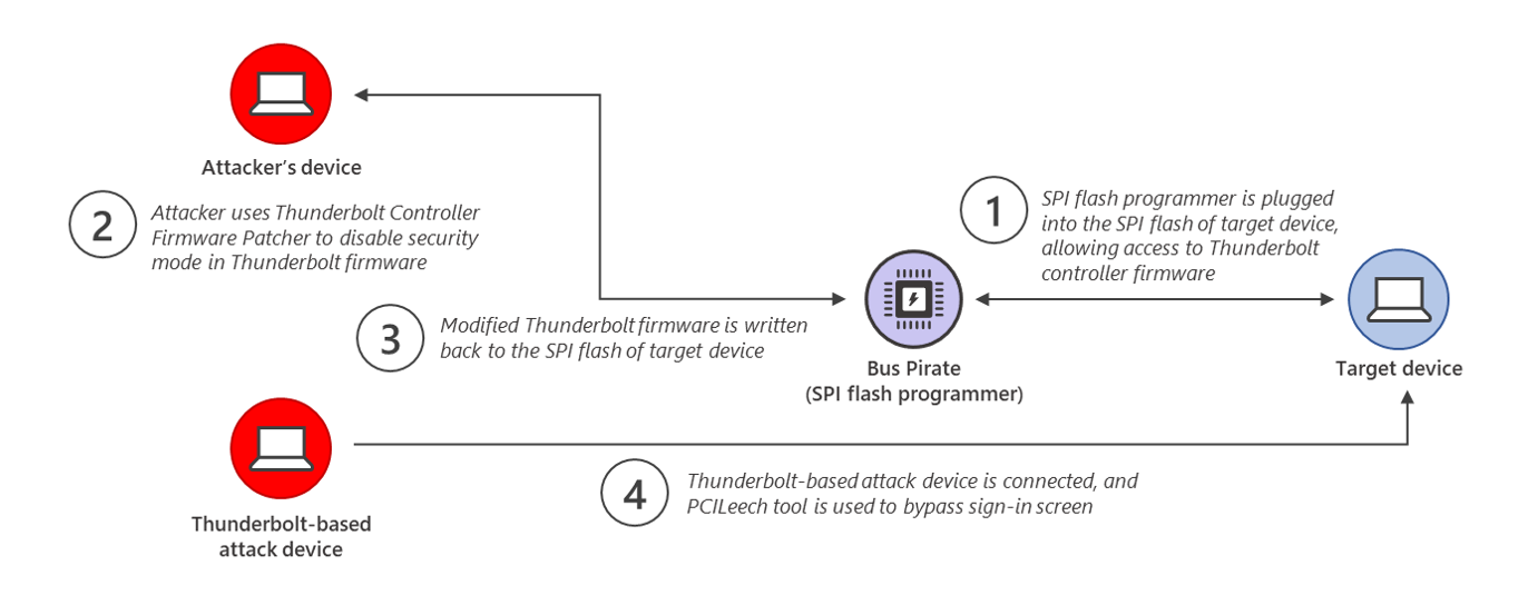 Diagram showing how the Thunderspy attack works