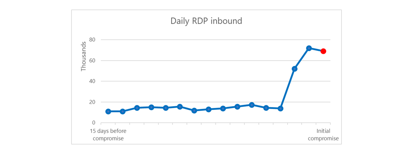 Graph showing increased daily inbound RDP traffic