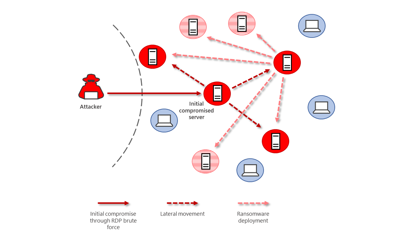 Diagram showing ransomware being deployed after an attacker has moved laterally