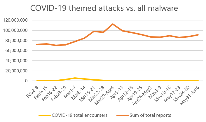 Graph showing trend of all attacks versus COVID-19 themed attacks