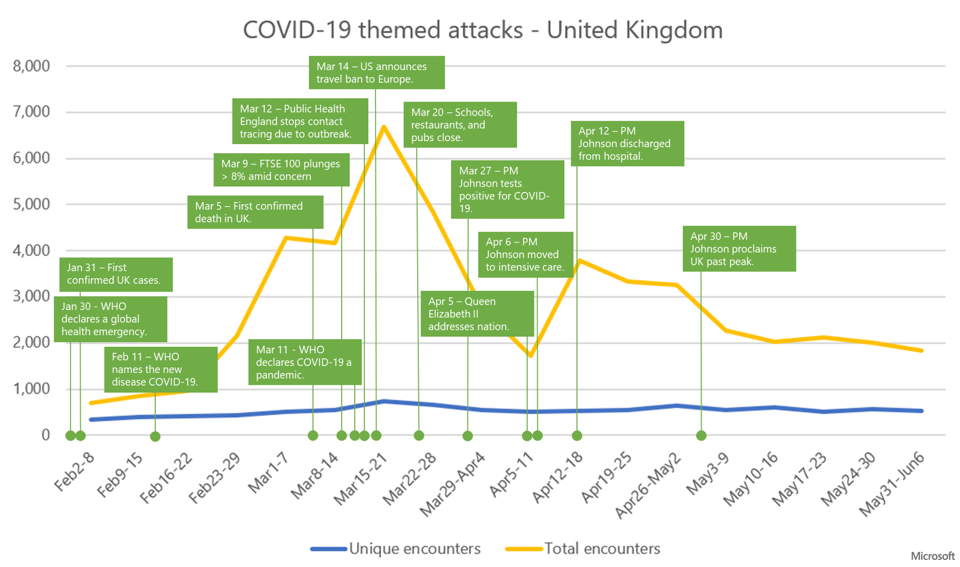 Graph showing trend of COVID-19 themed attacks and mapping key events during the outbreak in the UK