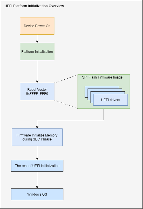Diagram of UEFI platform initalization