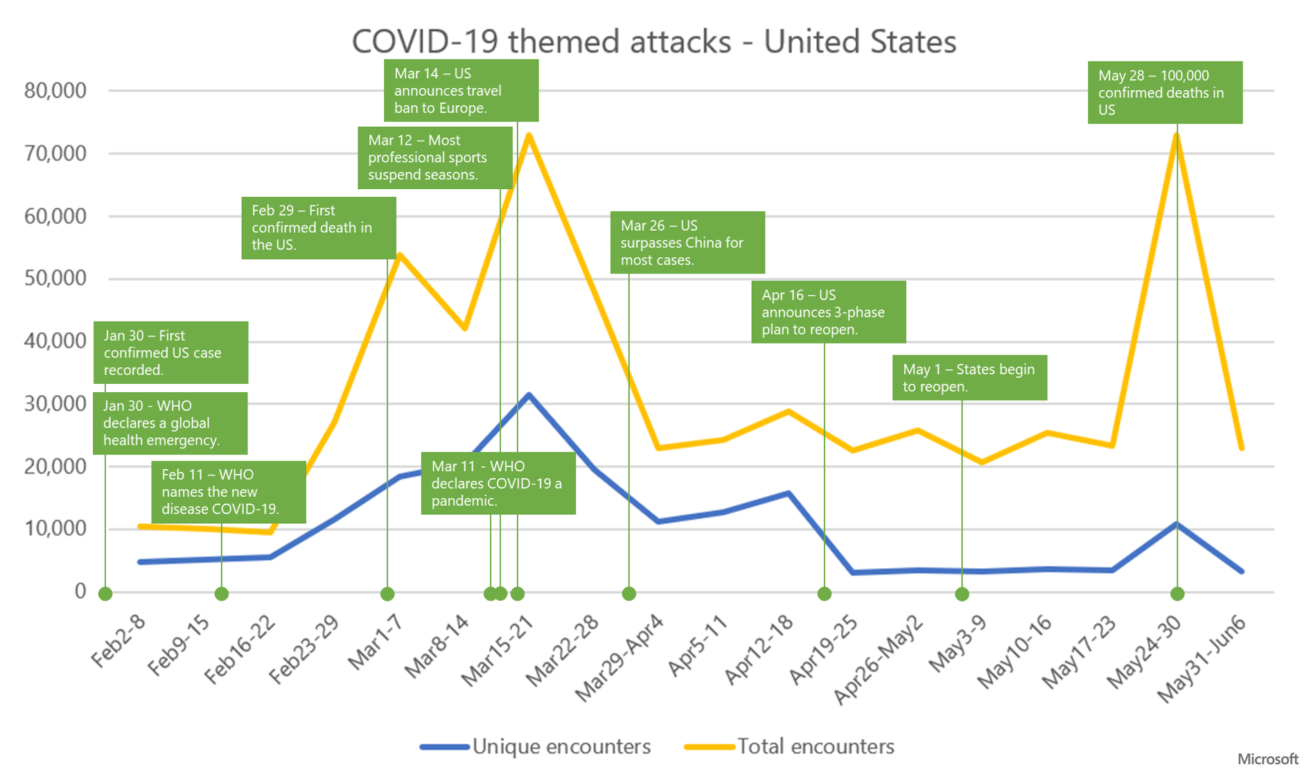 Graph showing trend of COVID-19 themed attacks and mapping key events during the outbreak in the United States