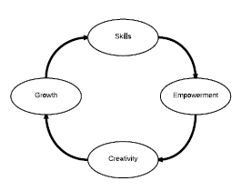 Image of the Human Capital Cycle