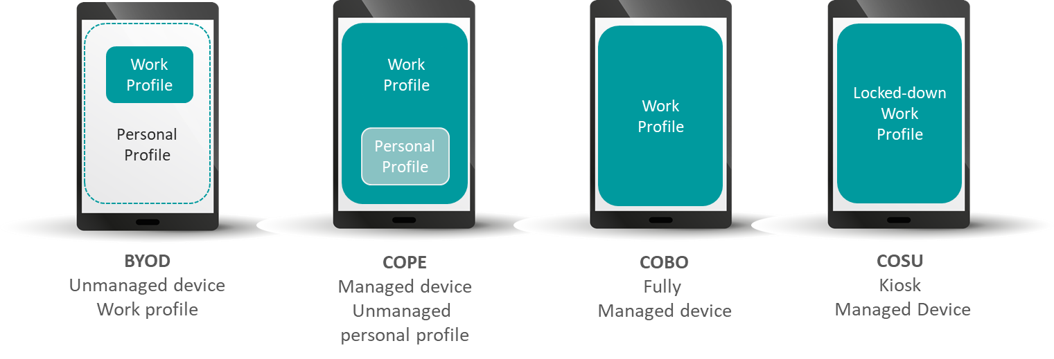 An image for the different setup modes of work and personal profiles.