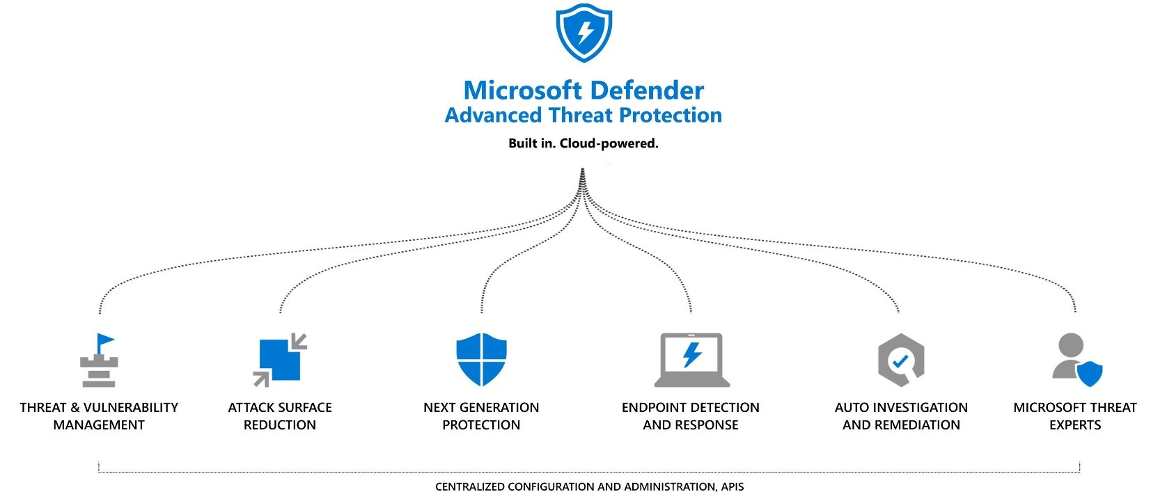 An image of Microsoft Defender ATP.