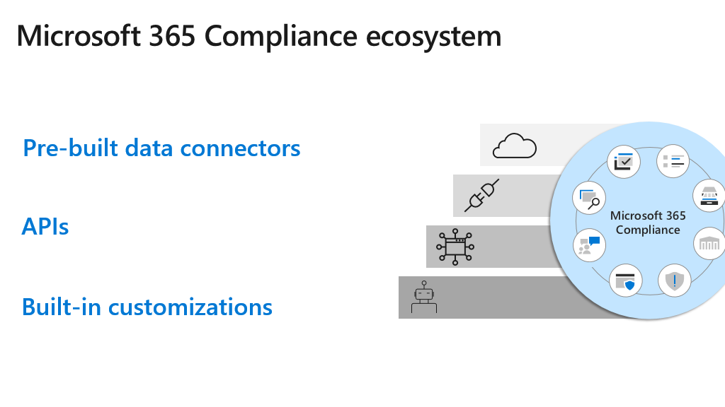An image showing the Microsft 365 Compliance ecosystem.