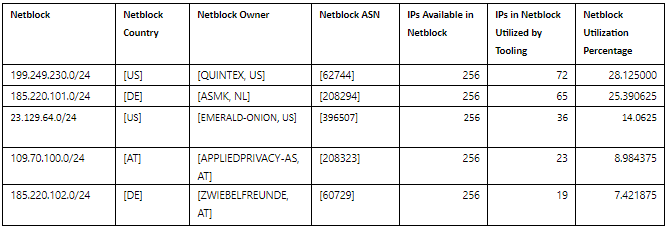 Figure 1: Highest volume netblocks used in STRONTIUM auth attempts.
