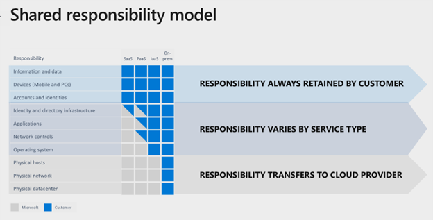 Image of the shared responsibility model showing customer, service, and cloud responsibilities