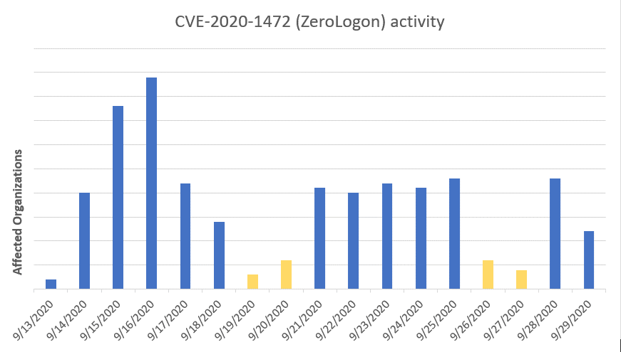 Orgs with ZeroLogon exploitation attempts by red teams and real attackers starting September 13, 2020