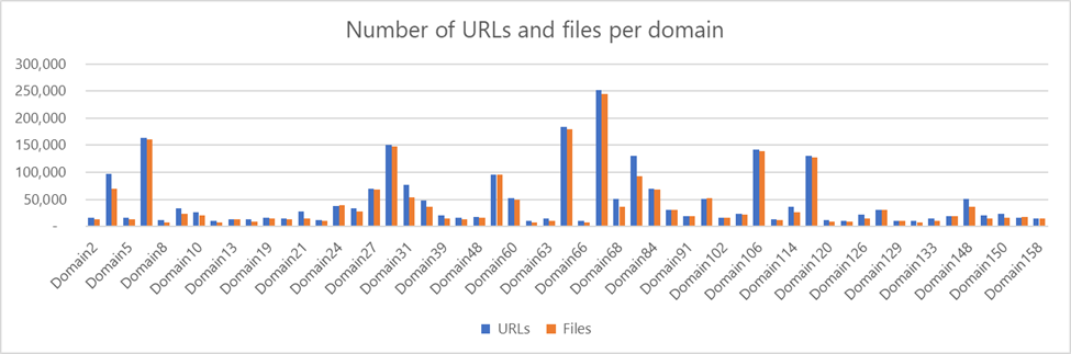 Column chart showing number of URLs used in the Adrozek campaign