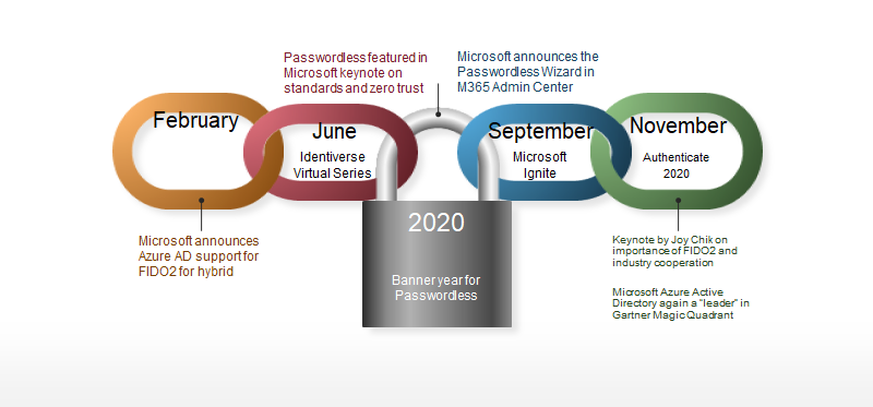 Infograph describing the passwordless technology achievements in 2020